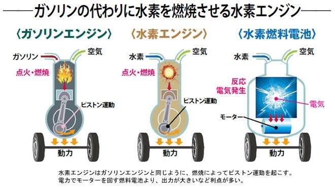 2031年日本の未来構想(3)「脱・石油文明」をつくる水素エネルギー
