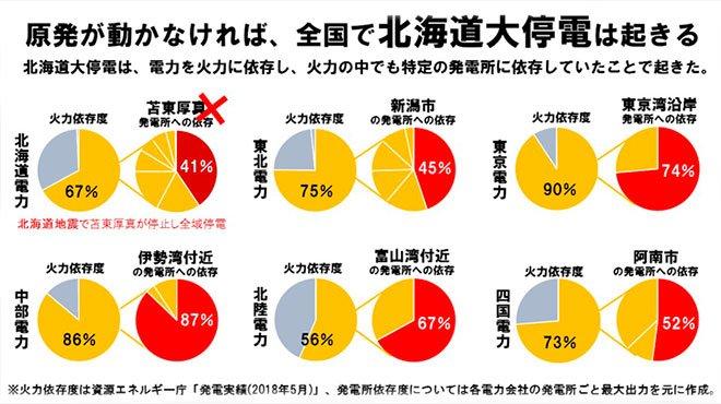 北海道大停電は全国で起きる 特定の火力発電所に依存する構図は全国共通