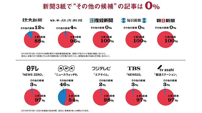 """大手3紙""""その他の候補""""の選挙報道は0% 「新聞は選挙の参考になる」と誇るマスコミの矛盾"""
