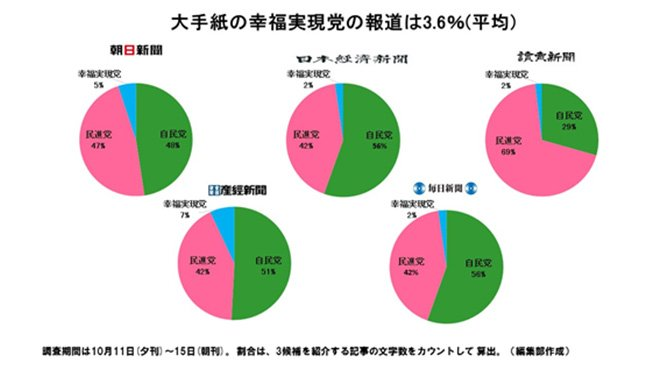 衆院補選 5大紙の幸福実現党の報道は2~7%だけ