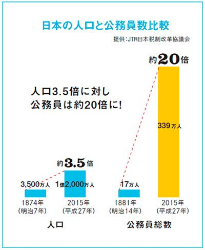 日本の人口と公務員数比較