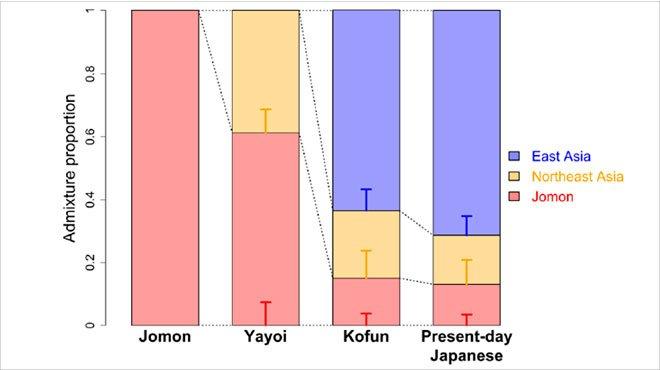 """日本人の""""先祖""""は「古墳時代の渡来人との混血」との研究結果 露骨に偏った学界の""""中華補正""""に注意せよ!"""