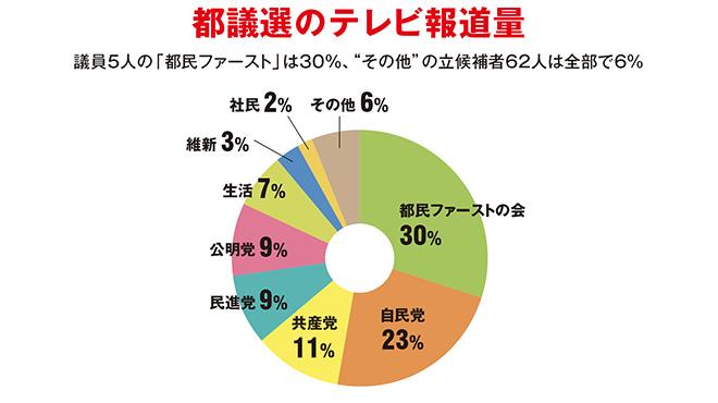 都議選報道 議員5人の「都民ファースト」は30%、62人の「その他」は6%