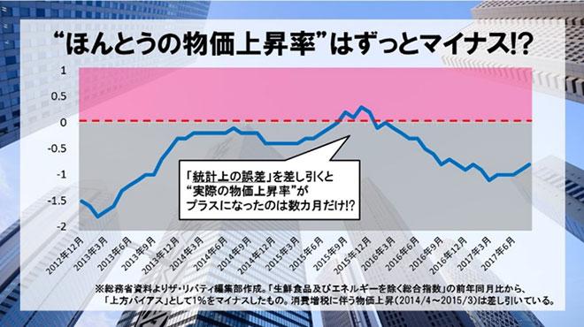 物価上昇率、1%以下で泣いてる場合じゃない 本当はマイナスなのだから 2017.10.26 -  理想国家日本の条件  自立国家日本
