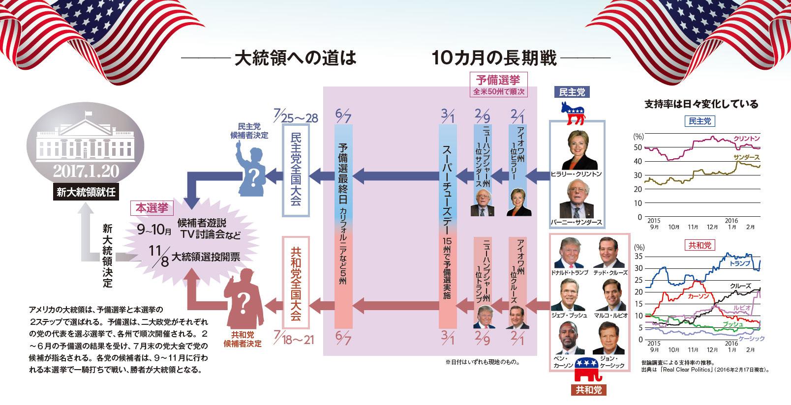 アメリカ 大統領 予備 選挙
